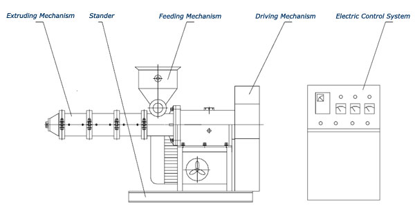 main structure of screw extruder